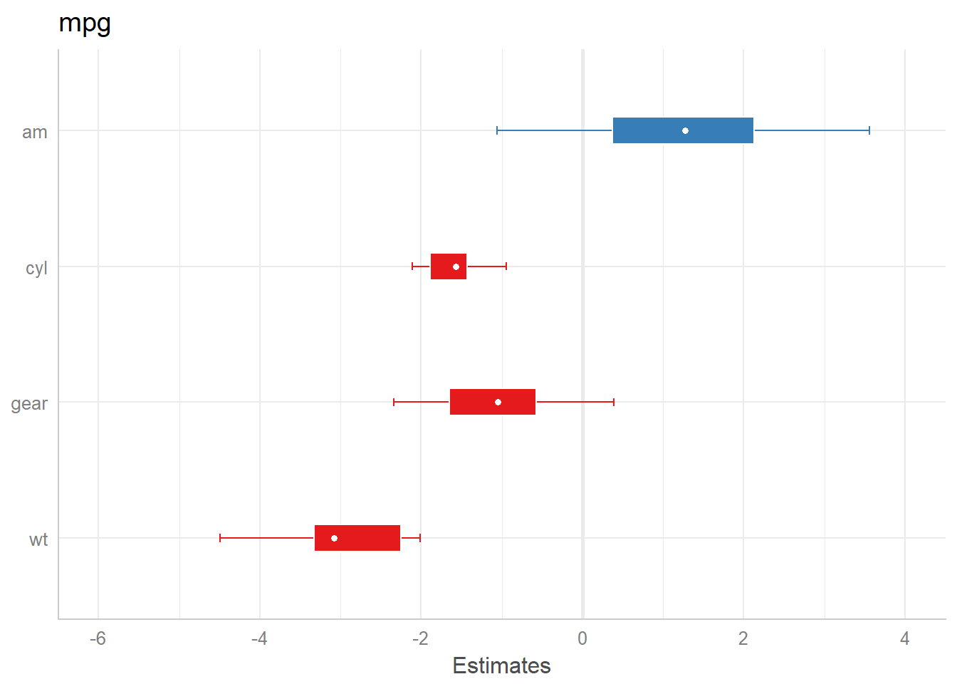 Plotting Estimates Fixed Effects Of Regression Models Sjplot