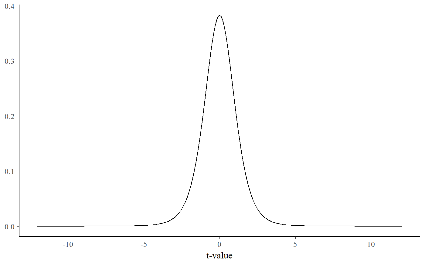 Plot t-distributions — dist_t • sjPlot