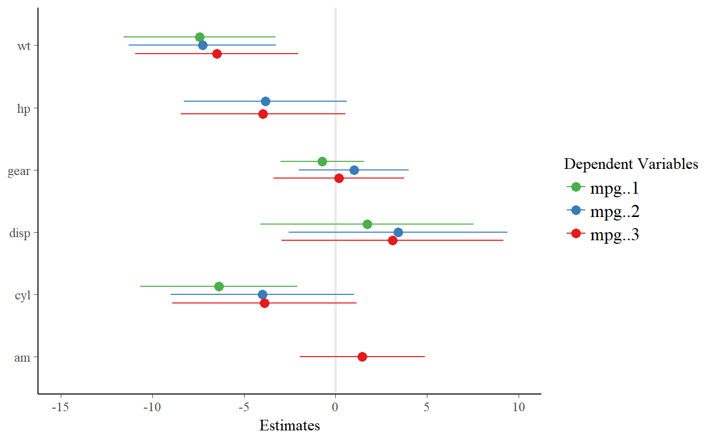 Forest plot of multiple regression models — plot_models • sjPlot