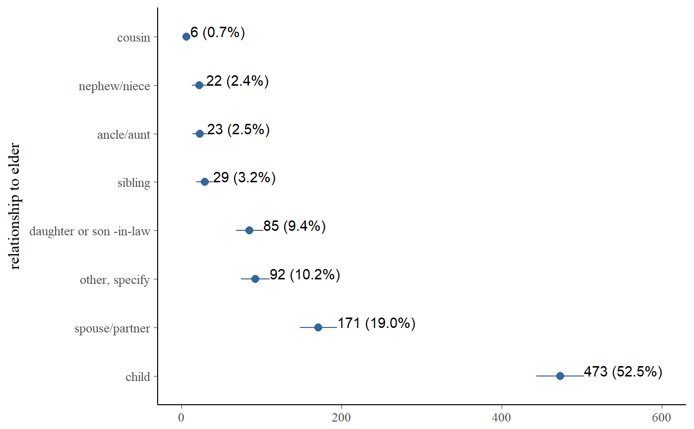 Plot frequencies of variables — sjp frq • sjPlot