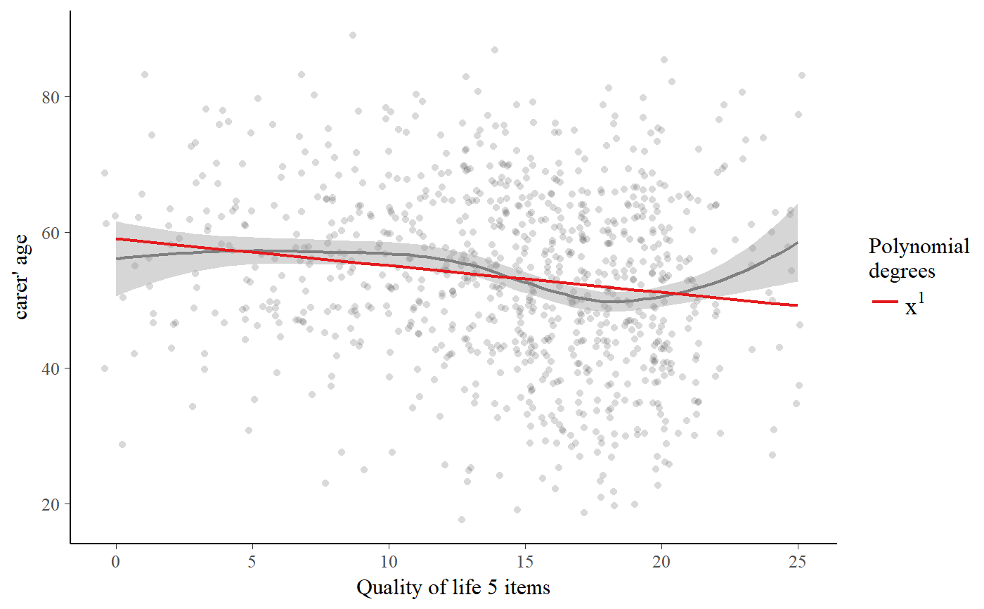 Plot polynomials for (generalized) linear regression — sjp